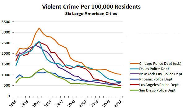 blog_violent_crime_six_large_cities_2